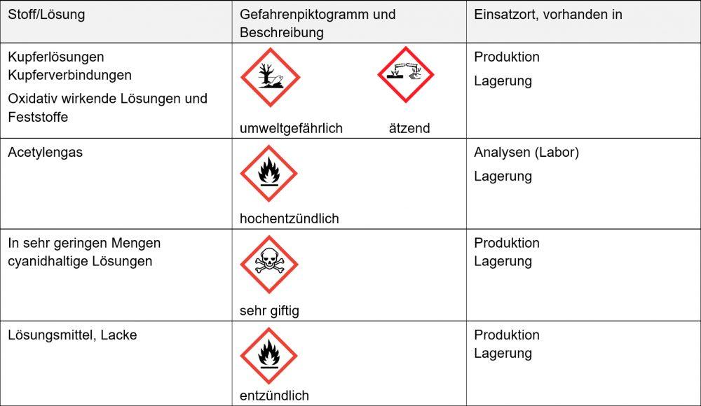 Tabelle Zu Gefahrenstoffen
